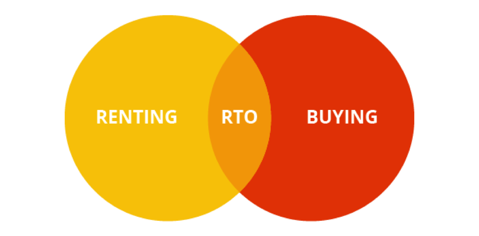 What is Rent to Own Venn Diagram
