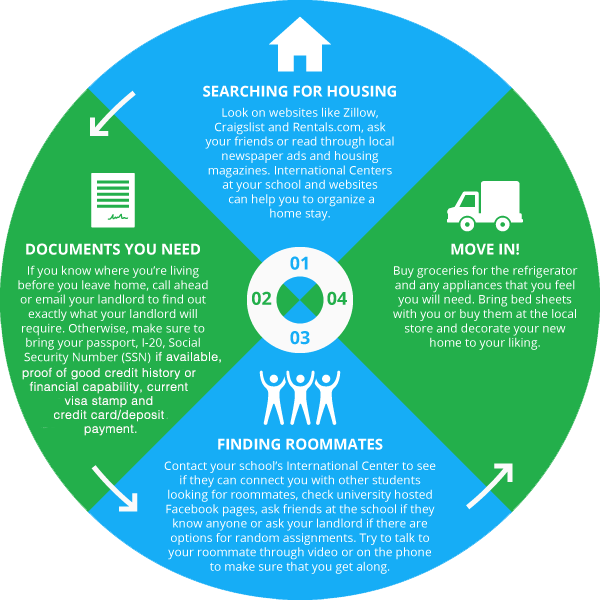 Pictured is the process you should go through while looking for housing as an international student.